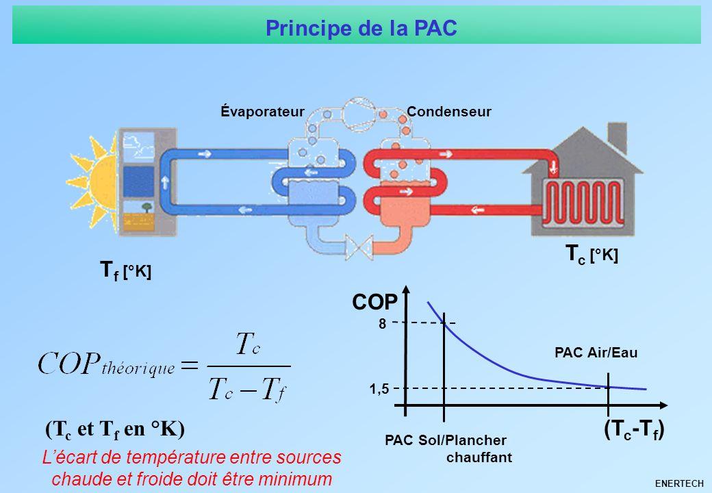 Principe de la PAC Tc [°K] Tf [°K] COP (Tc et Tf en °K) (Tc-Tf)